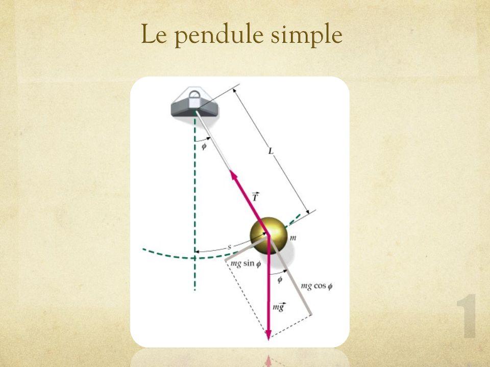 Exercice 31 (suite) d) Pour obtenir la phase à = 15°, on utilise la fonction position: On trouve, si lon désire un temps positif, on ajoute 2 à langle.