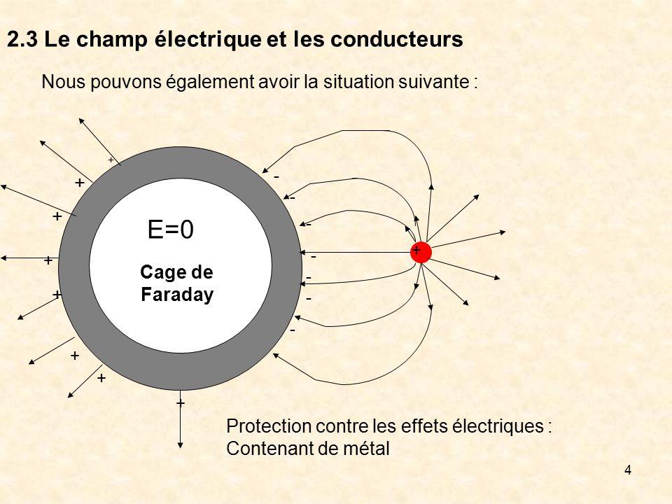 4 2.3 Le champ électrique et les conducteurs Nous pouvons également avoir la situation suivante : - + + + + - - - - - - E=0 + Cage de Faraday Protecti