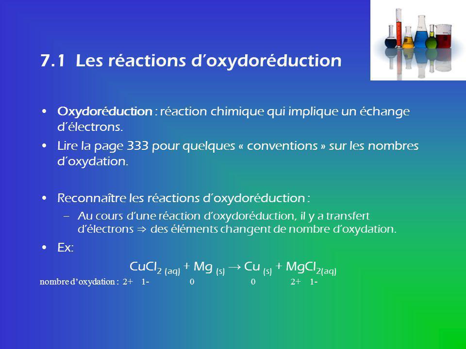 Oxydation et réduction Oxydation : augmentation du nombre doxydation Réduction : diminution du nombre doxydation Dans lexemple précédent ; –Réduction :Cu 2+ (aq) + 2 e - Cu (s) –Oxydation :Mg (s) Mg 2+ (aq) + 2 e - Écrire et équilibrer des réactions doxydoréduction : –Exemples en classe… et ne lisez surtout pas le livre à ce sujet !!!