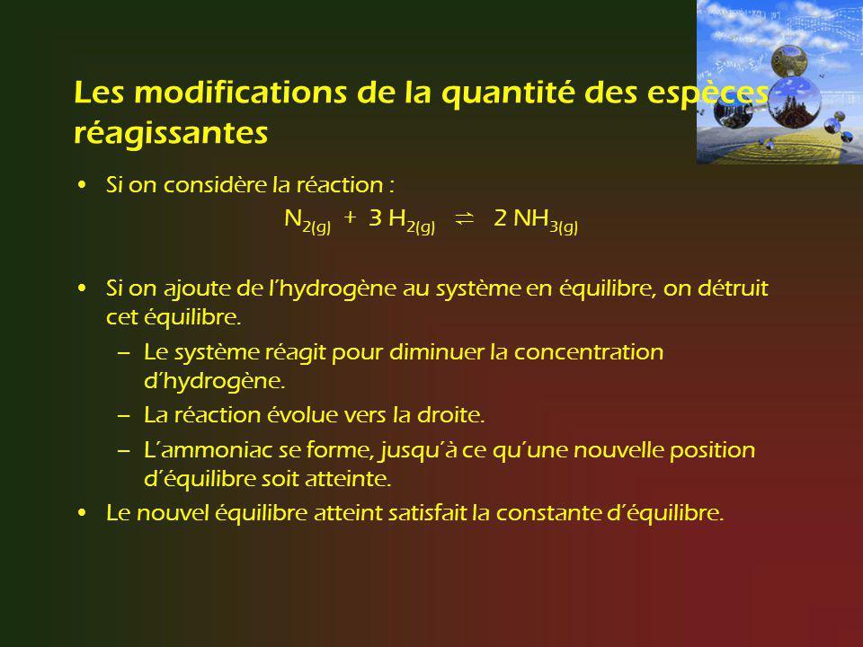 Les modifications de la quantité des espèces réagissantes Si on considère la réaction : N 2(g) + 3 H 2(g) 2 NH 3(g) Si on ajoute de lhydrogène au syst