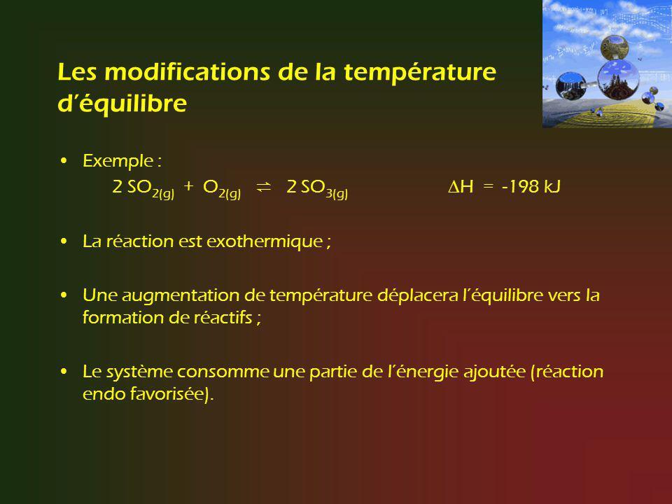 Les modifications de la température déquilibre Exemple : 2 SO 2(g) + O 2(g) 2 SO 3(g) H = -198 kJ La réaction est exothermique ; Une augmentation de t