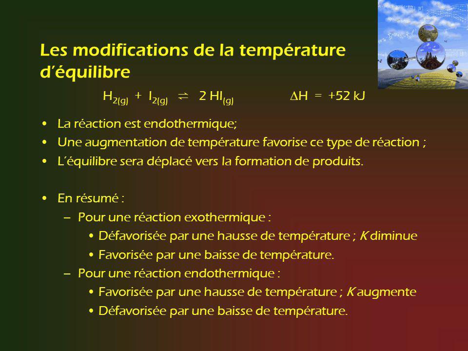 Les modifications de la température déquilibre H 2(g) + I 2(g) 2 HI (g) H = +52 kJ La réaction est endothermique; Une augmentation de température favo