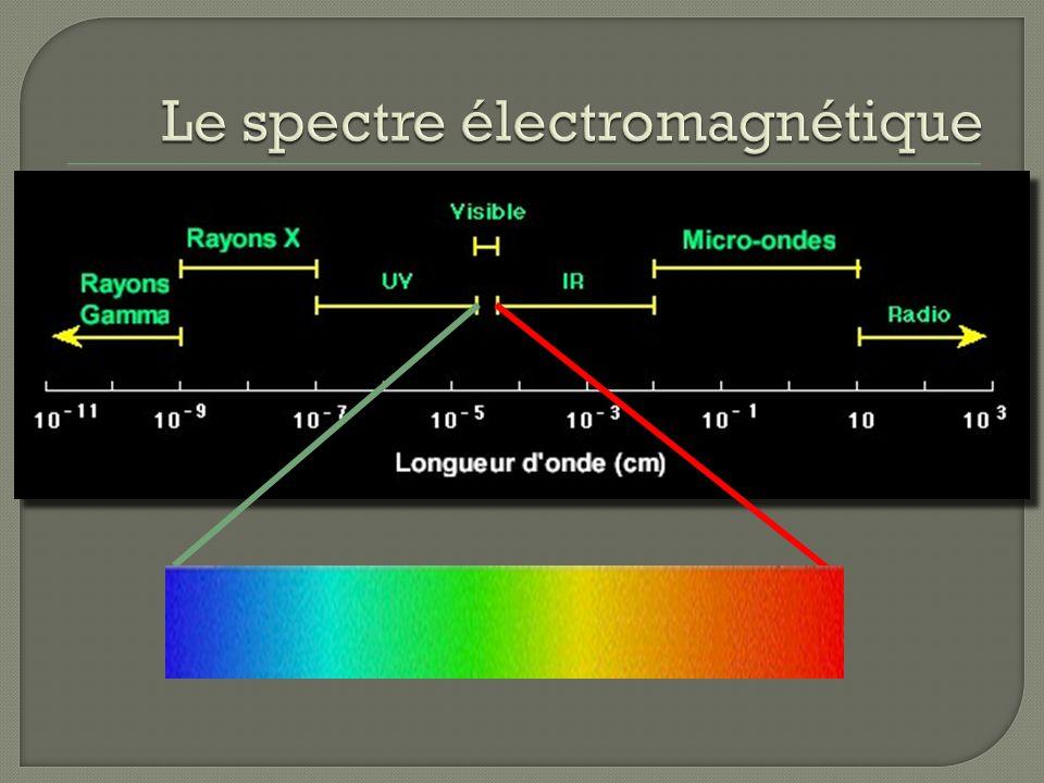 Ondes lumineuse Longueur donde ( ) Lumière rouge – Lumière rouge – grande longueur donde, basse énergie Lumière bleue – Lumière bleue – courte longueu
