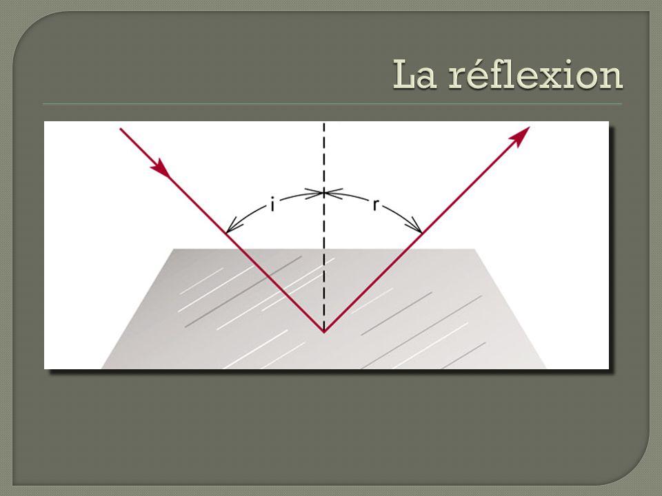 La vitesse de la lumière est la même pour toutes les ondes électromagnétiques.