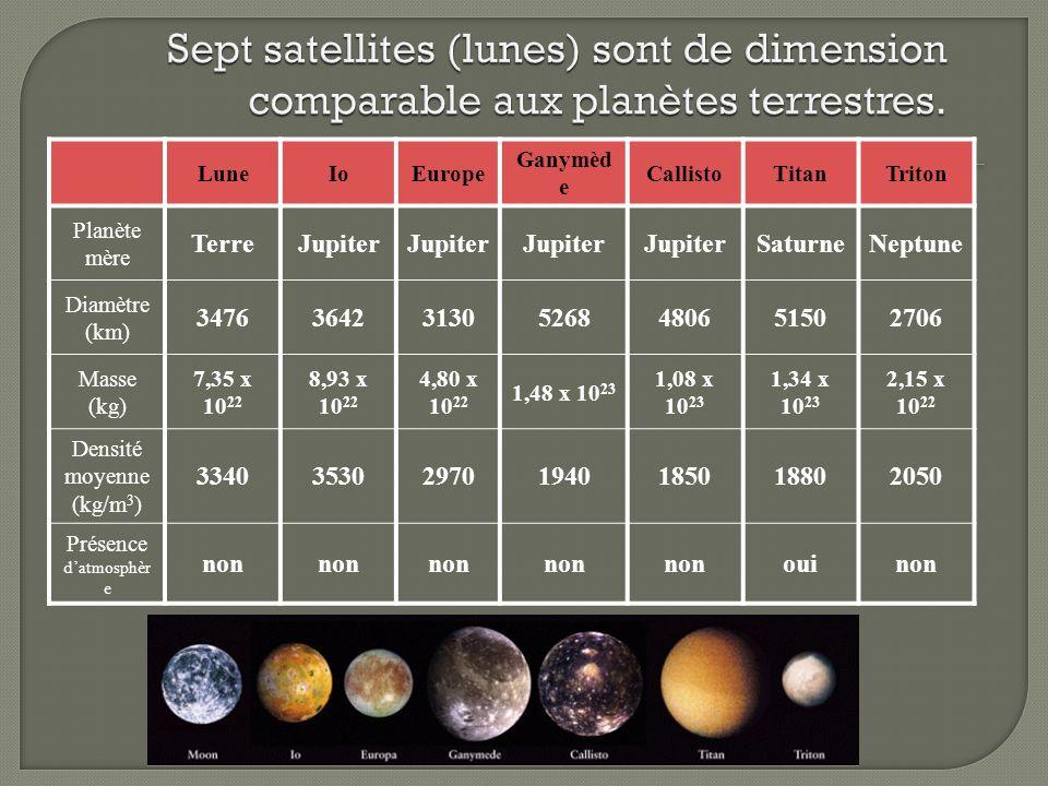 LuneIoEurope Ganymèd e CallistoTitanTriton Planète mère TerreJupiter SaturneNeptune Diamètre (km) 3476364231305268480651502706 Masse (kg) 7,35 x 10 22