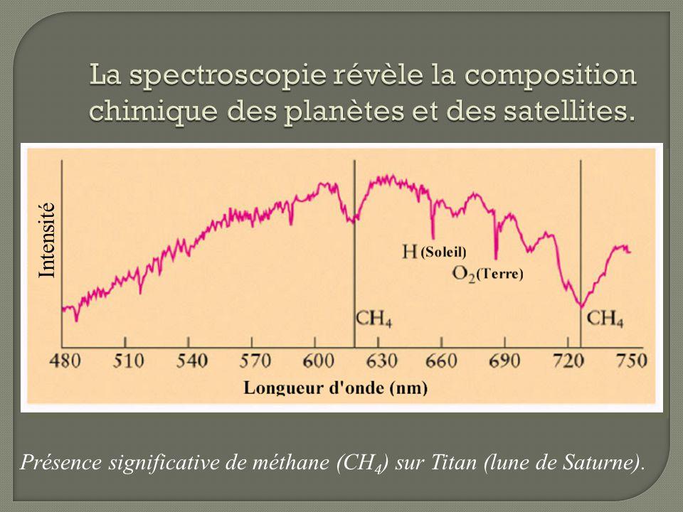 Présence significative de méthane (CH 4 ) sur Titan (lune de Saturne). Intensité