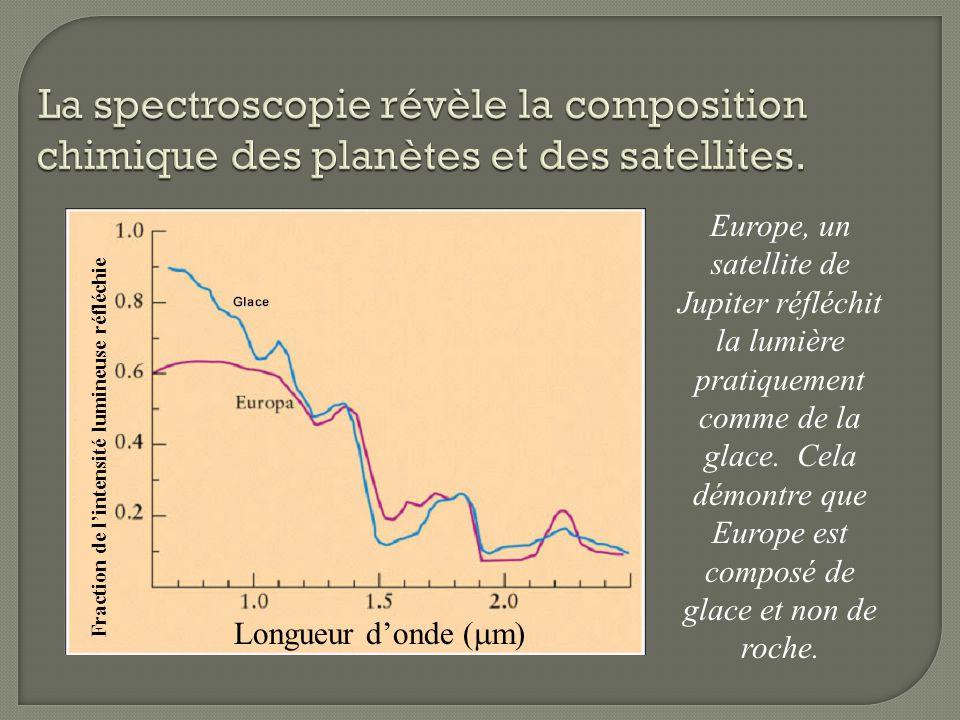 Europe, un satellite de Jupiter réfléchit la lumière pratiquement comme de la glace. Cela démontre que Europe est composé de glace et non de roche. Lo
