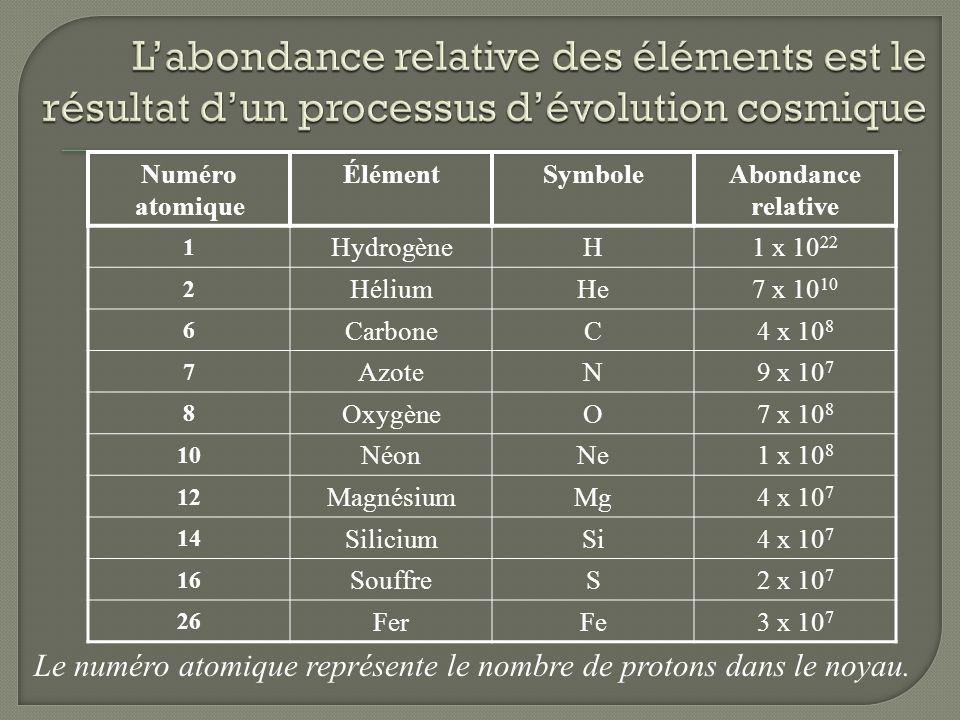 Numéro atomique ÉlémentSymboleAbondance relative 1 HydrogèneH1 x 10 22 2 HéliumHe7 x 10 10 6 CarboneC4 x 10 8 7 AzoteN9 x 10 7 8 OxygèneO7 x 10 8 10 N