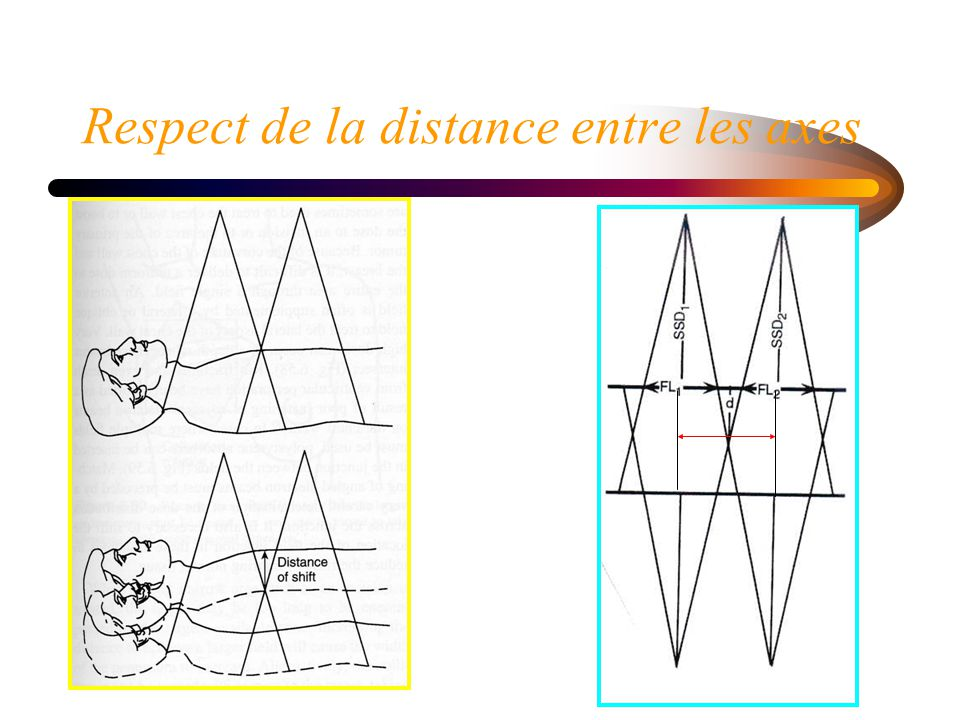 Respect de la distance entre les axes