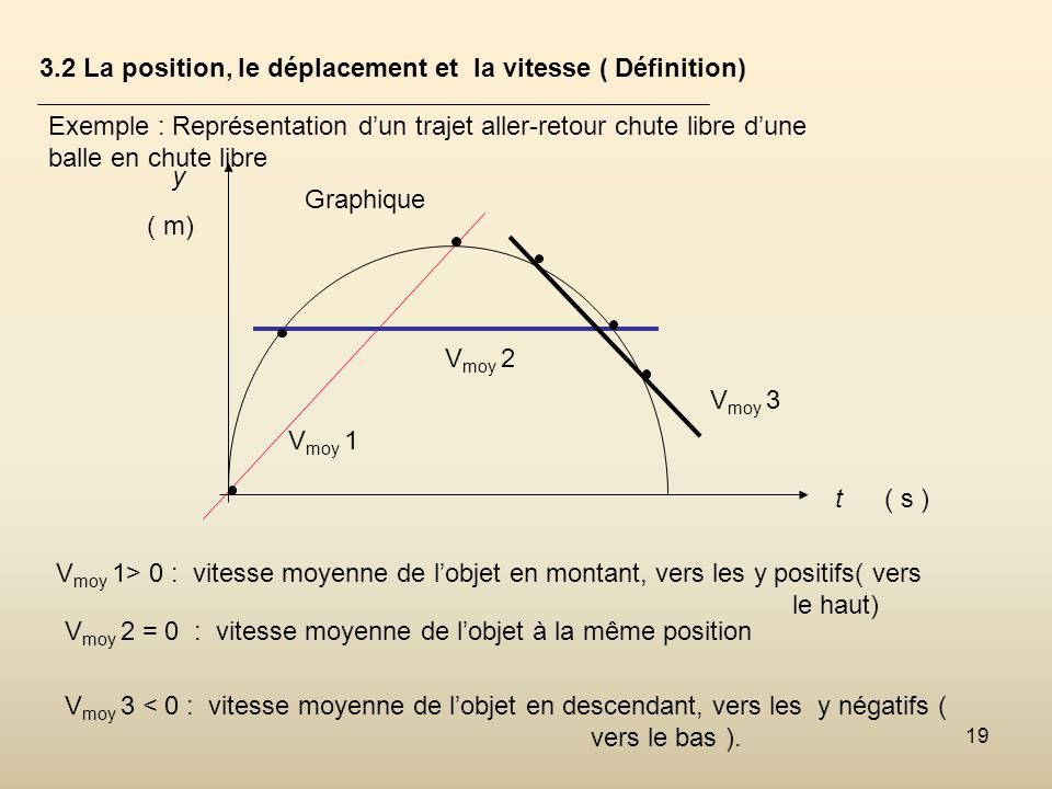 19 3.2 La position, le déplacement et la vitesse ( Définition) Exemple : Représentation dun trajet aller-retour chute libre dune balle en chute libre