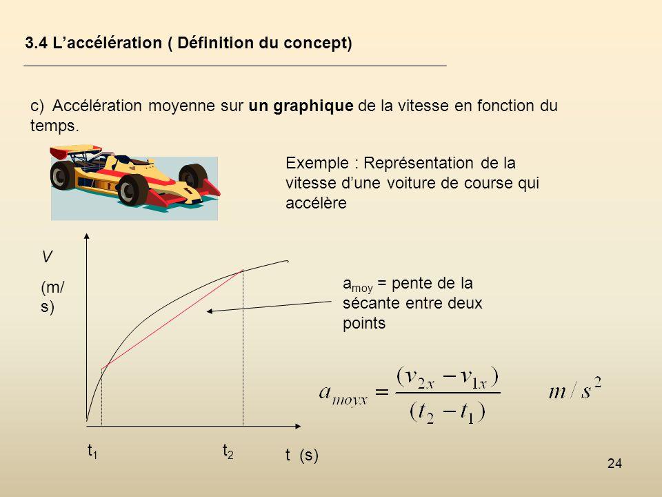 24 3.4 Laccélération ( Définition du concept) c) Accélération moyenne sur un graphique de la vitesse en fonction du temps. Exemple : Représentation de