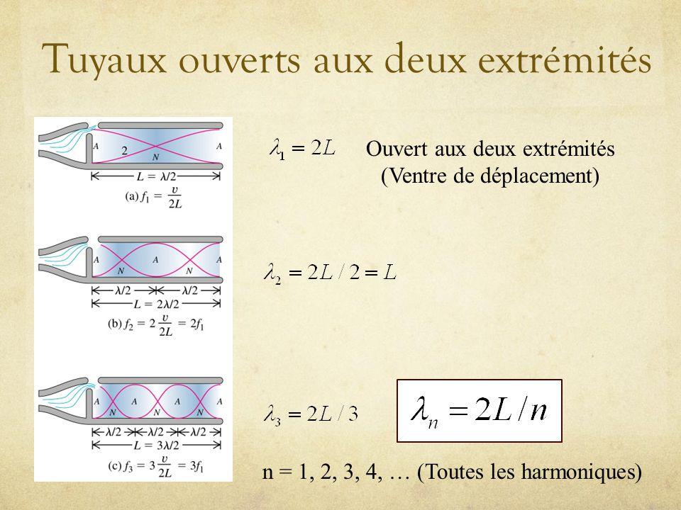Tuyaux ouverts aux deux extrémités Ouvert aux deux extrémités (Ventre de déplacement) n = 1, 2, 3, 4, … (Toutes les harmoniques)