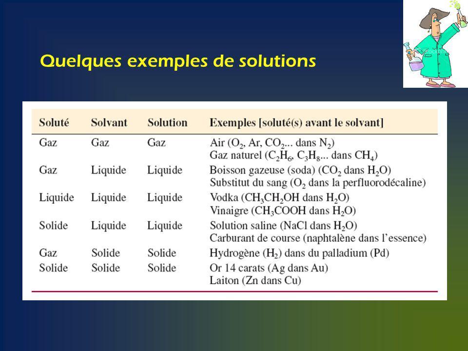 1.2 La concentration dune solution La concentration molaire volumique : c = nb de moles de soluté = n (mol) (mol/L) volume de solution V (L) Pourcentages massique, volumique et masse/volume % massique : masse de soluté (g) x 100 (s.u.) masse de solution (g) % volumique : volume de soluté (mL) x 100 (s.u.) volume de solution (mL) % masse/volume: masse soluté (g) (g/100 mL) 100 mL de solution