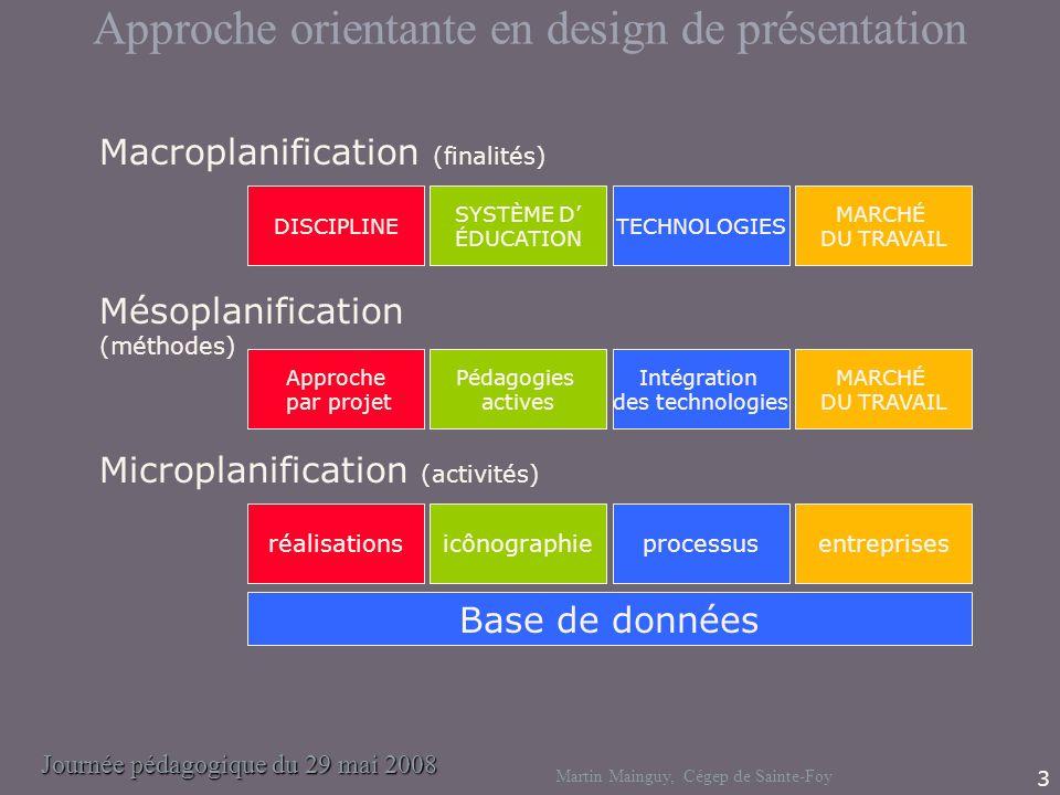 Journée pédagogique du 29 mai 2008 Martin Mainguy, Cégep de Sainte-Foy 3 Macroplanification (finalités) Mésoplanification (méthodes) Microplanificatio