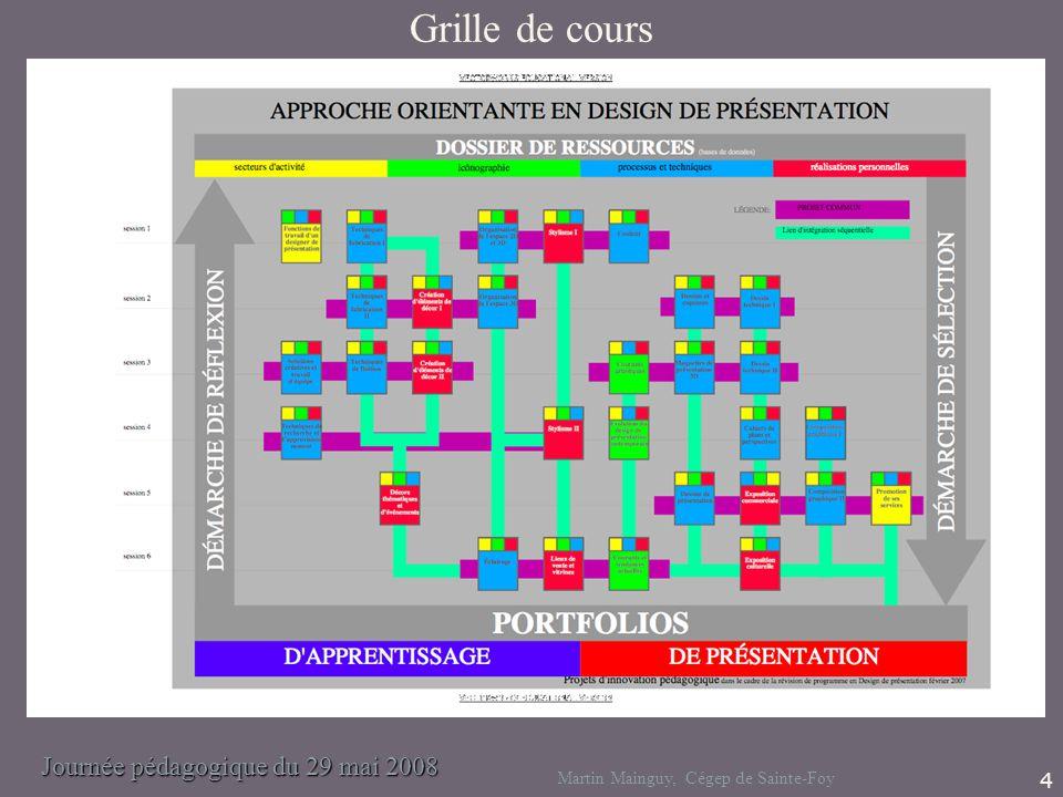 Journée pédagogique du 29 mai 2008 Martin Mainguy, Cégep de Sainte-Foy 4 Grille de cours