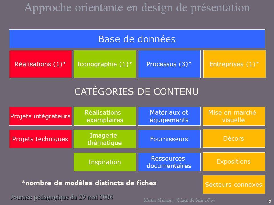 Journée pédagogique du 29 mai 2008 Martin Mainguy, Cégep de Sainte-Foy 5 Base de données Entreprises (1)*Iconographie (1)*Processus (3)*Réalisations (