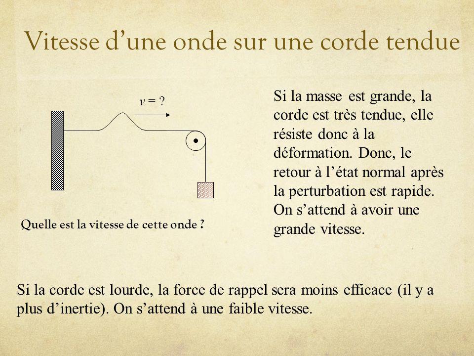 Vitesse dune onde sur une corde tendue v = .Quelle est la vitesse de cette onde .