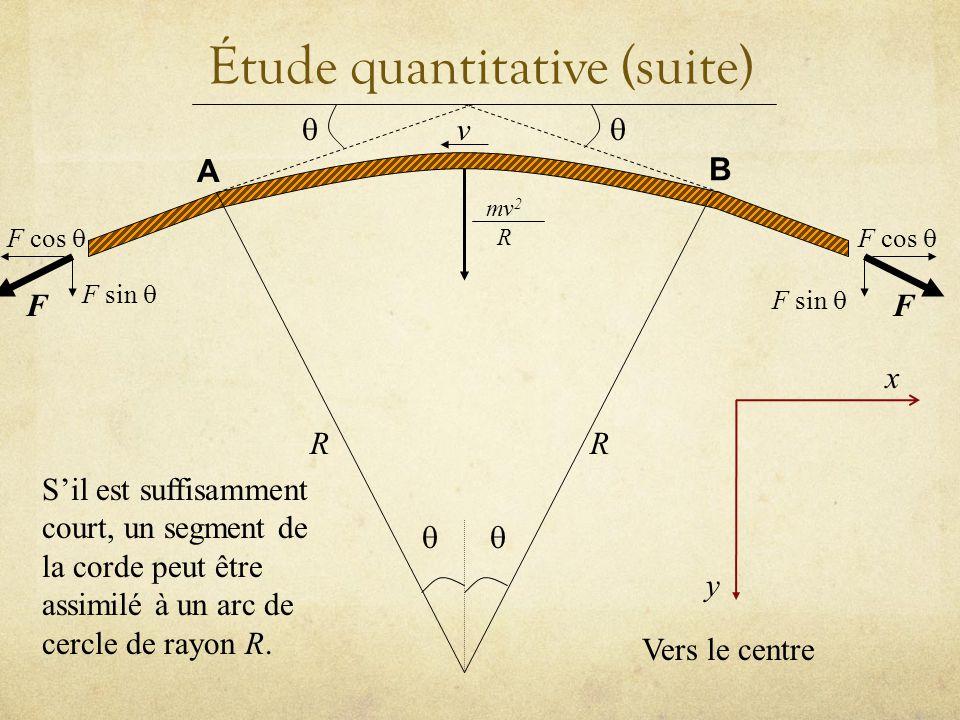 Étude quantitative (suite) v mv 2 R RR A B FF F cos F sin y x Sil est suffisamment court, un segment de la corde peut être assimilé à un arc de cercle de rayon R.