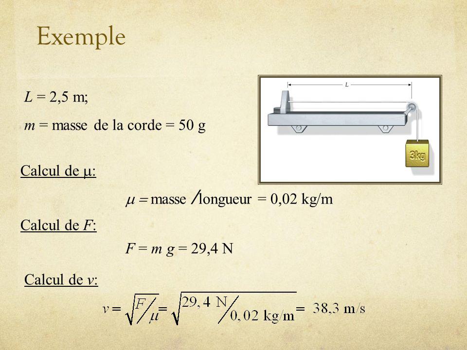 Exemple L = 2,5 m; m = masse de la corde = 50 g Calcul de : Calcul de v: Calcul de F: F = m g = 29,4 N masse / longueur = 0,02 kg/m