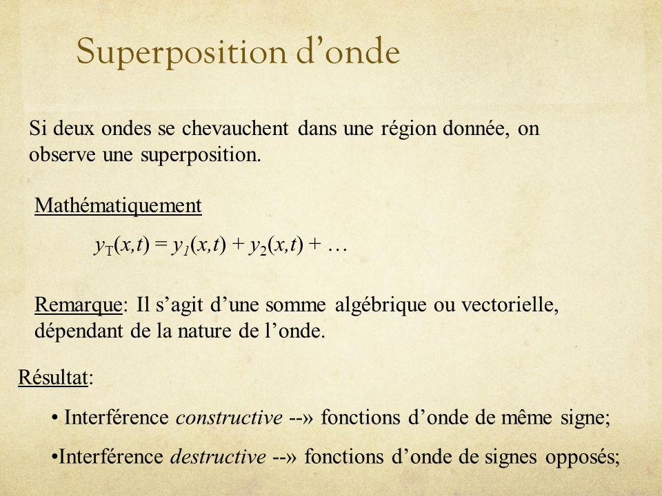 Superposition dondes (suite) Si les deux fonctions donde sont de même signe: Interférence constructive Si les deux fonctions donde sont de signes opposées: Interférence destructive