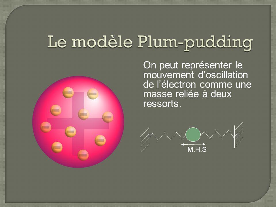 On peut représenter le mouvement doscillation de lélectron comme une masse reliée à deux ressorts. M.H.S