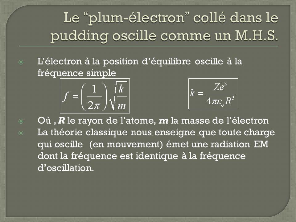 Lélectron à la position déquilibre oscille à la fréquence simple Où, R le rayon de latome, m la masse de lélectron La théorie classique nous enseigne