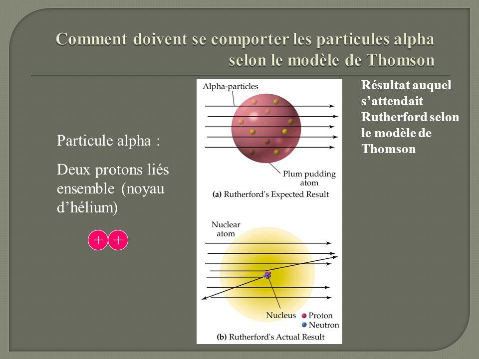 Particule alpha : Deux protons liés ensemble (noyau dhélium) Résultat auquel sattendait Rutherford selon le modèle de Thomson ++
