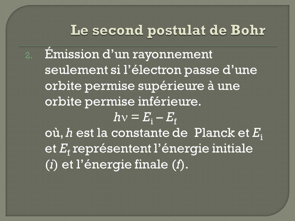 2. Émission dun rayonnement seulement si lélectron passe dune orbite permise supérieure à une orbite permise inférieure. h = E i – E f où, h est la co