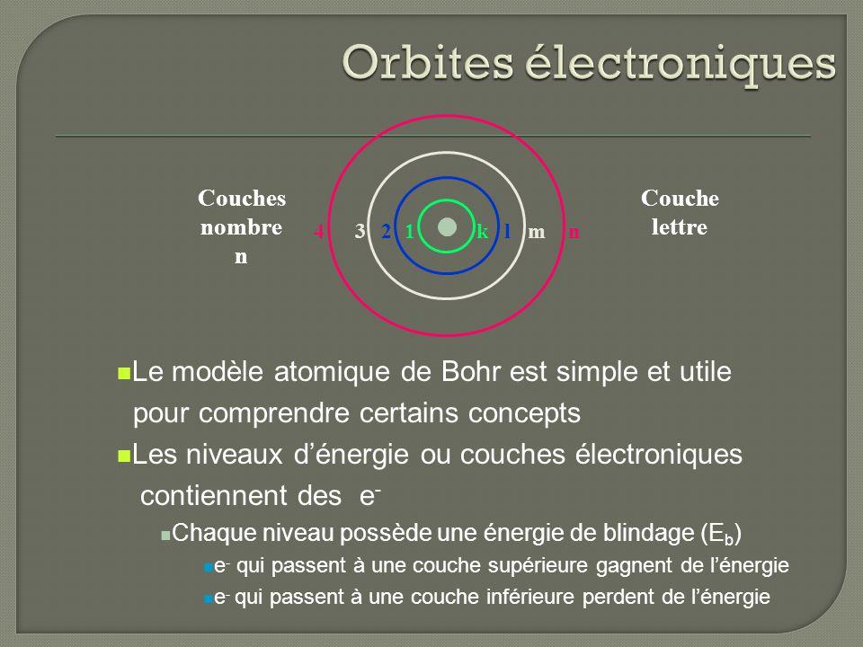 Couches nombre n Couche lettre 1234klmn Le modèle atomique de Bohr est simple et utile pour comprendre certains concepts Les niveaux dénergie ou couch