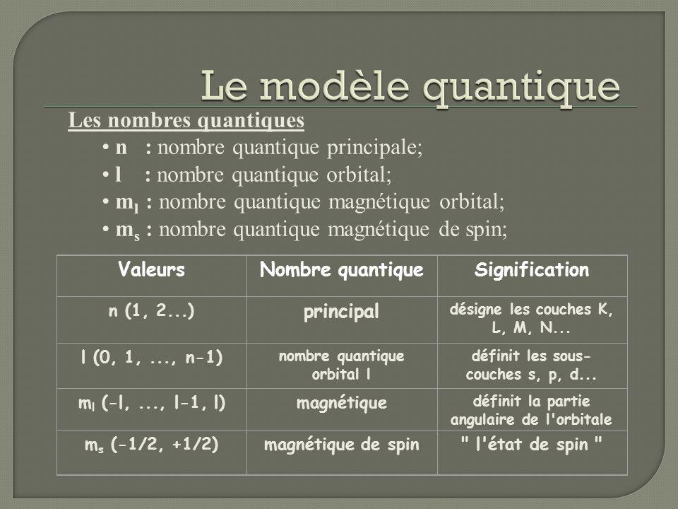 Les nombres quantiques n : nombre quantique principale; l : nombre quantique orbital; m l : nombre quantique magnétique orbital; m s : nombre quantiqu