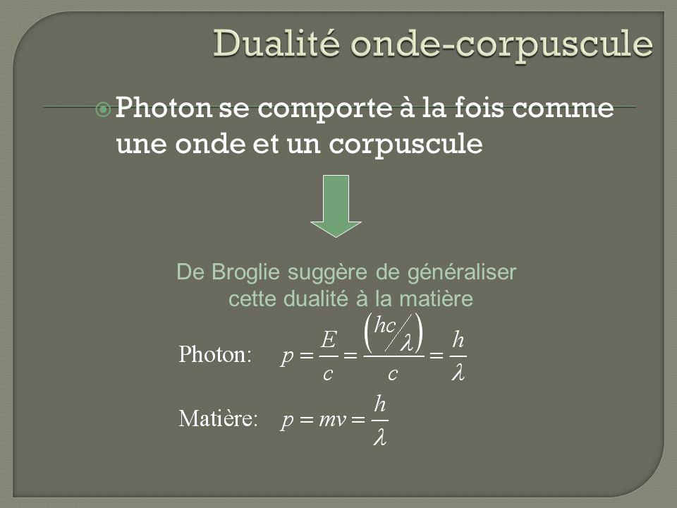 Photon se comporte à la fois comme une onde et un corpuscule De Broglie suggère de généraliser cette dualité à la matière