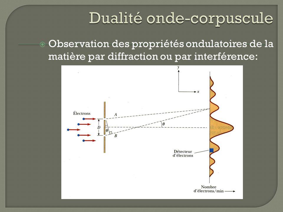 Observation des propriétés ondulatoires de la matière par diffraction ou par interférence: