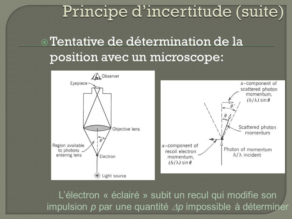 Tentative de détermination de la position avec un microscope: Lélectron « éclairé » subit un recul qui modifie son impulsion p par une quantité p impo
