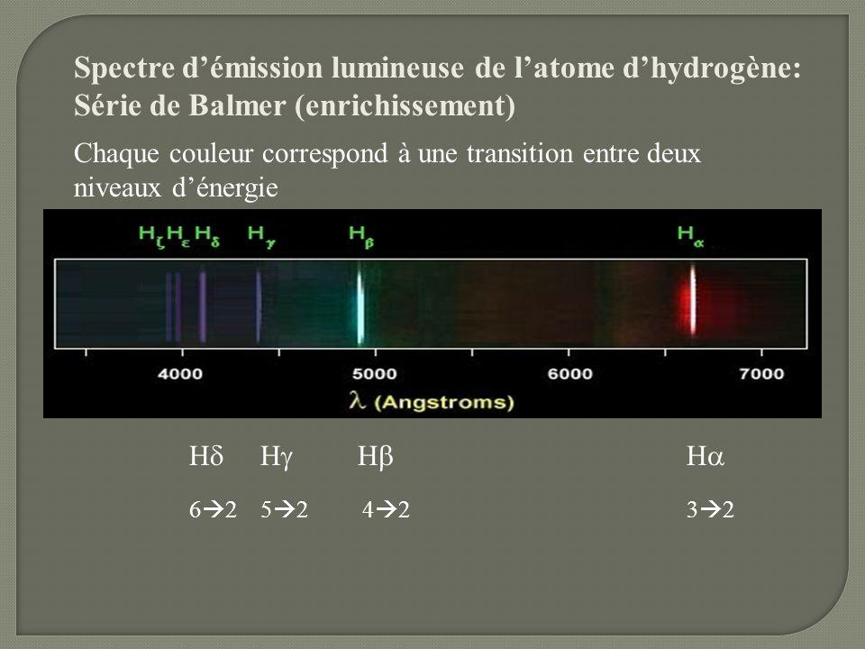 Spectre démission lumineuse de latome dhydrogène: Série de Balmer (enrichissement) Chaque couleur correspond à une transition entre deux niveaux déner