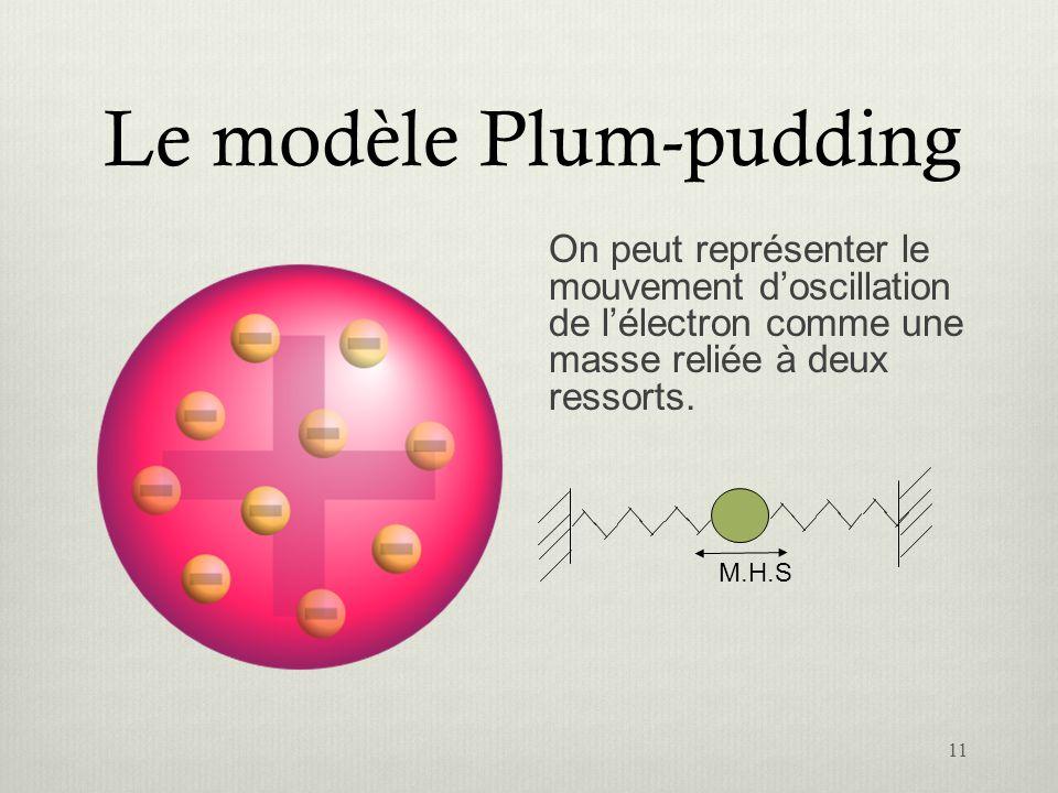 Le modèle Plum-pudding On peut représenter le mouvement doscillation de lélectron comme une masse reliée à deux ressorts. M.H.S 11