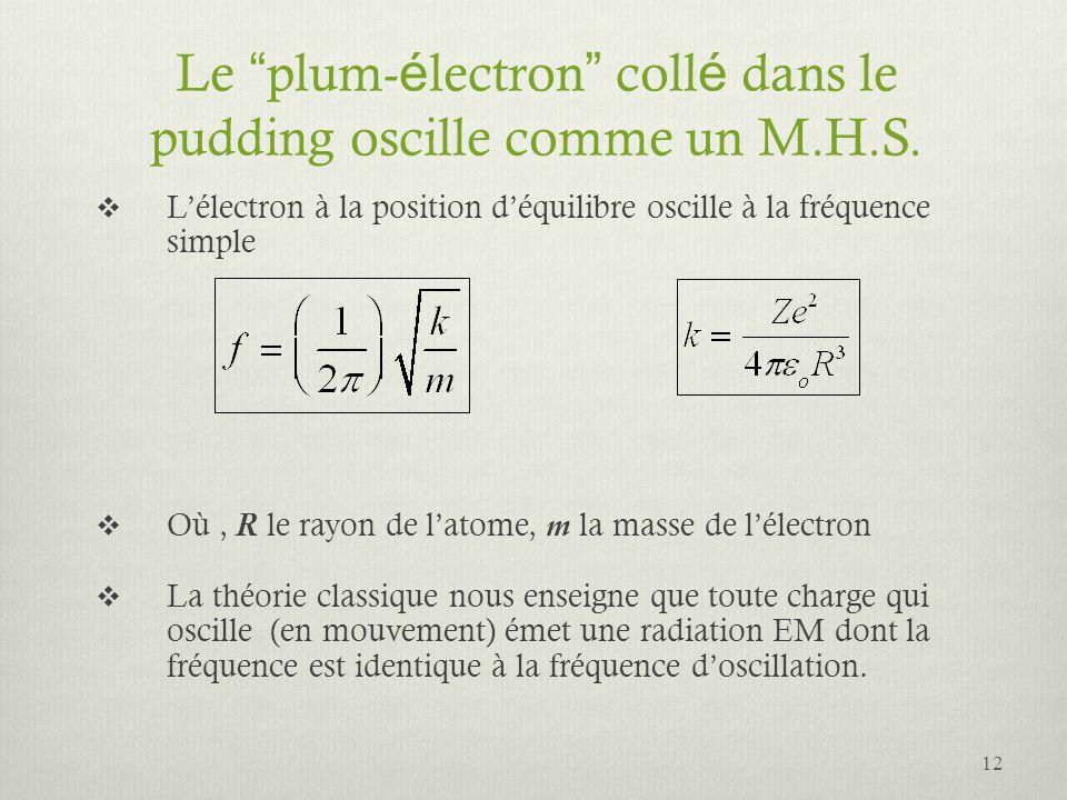 Le plum- é lectron coll é dans le pudding oscille comme un M.H.S. Lélectron à la position déquilibre oscille à la fréquence simple Où, R le rayon de l