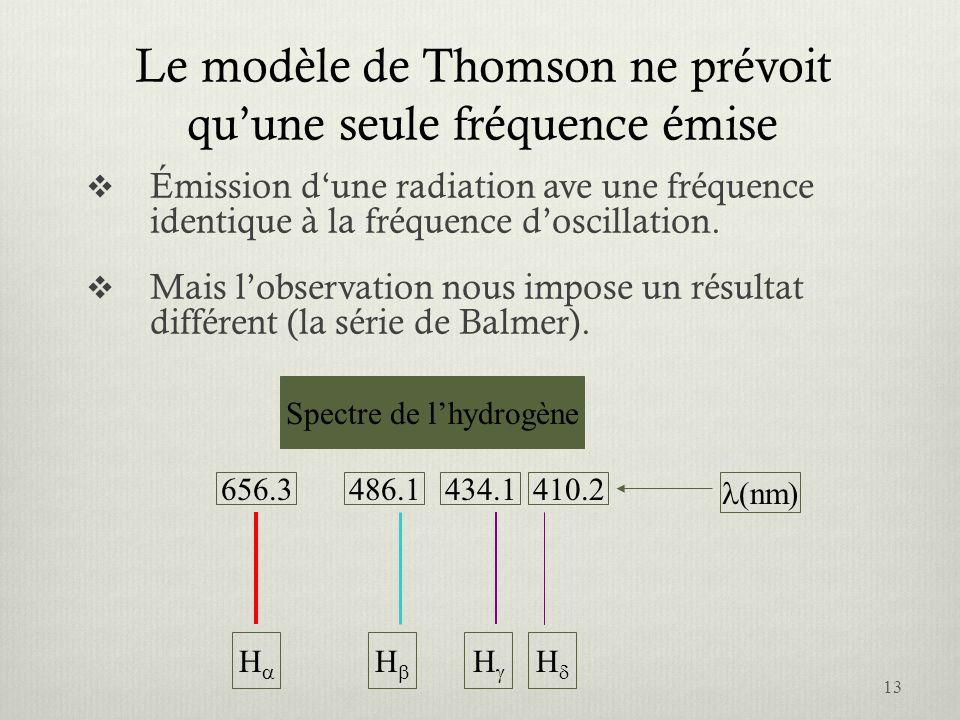 Le modèle de Thomson ne prévoit quune seule fréquence émise Émission dune radiation ave une fréquence identique à la fréquence doscillation. Mais lobs