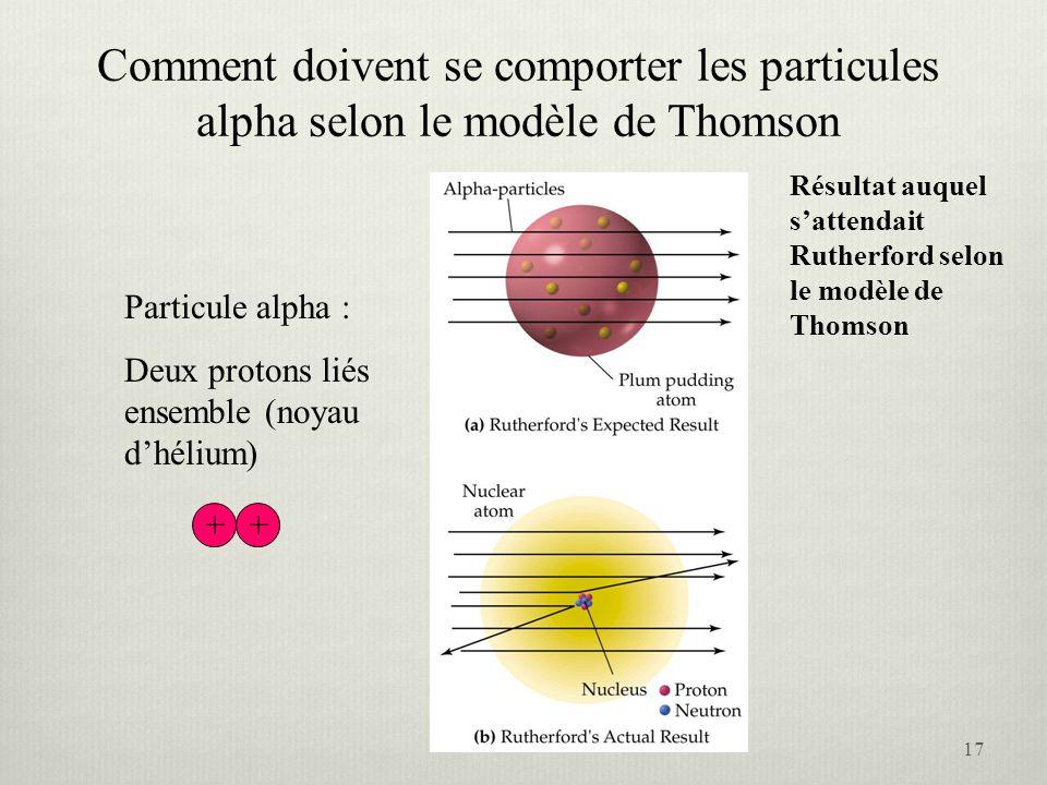 Comment doivent se comporter les particules alpha selon le modèle de Thomson Particule alpha : Deux protons liés ensemble (noyau dhélium) Résultat auq
