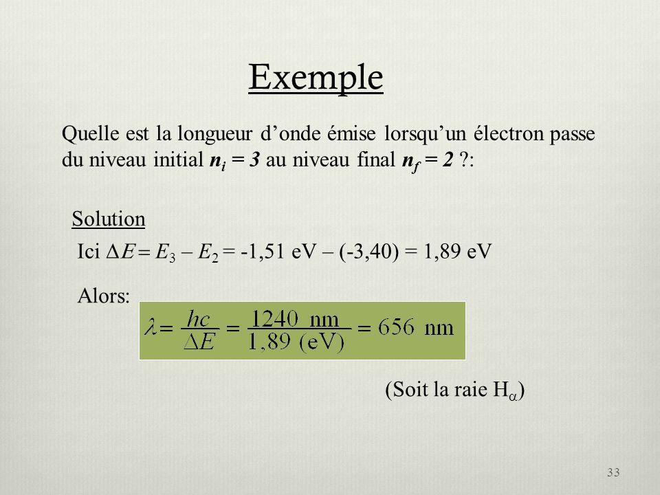 Exemple Quelle est la longueur donde émise lorsquun électron passe du niveau initial n i = 3 au niveau final n f = 2 ?: Solution Ici E 3 – E 2 = -1,51