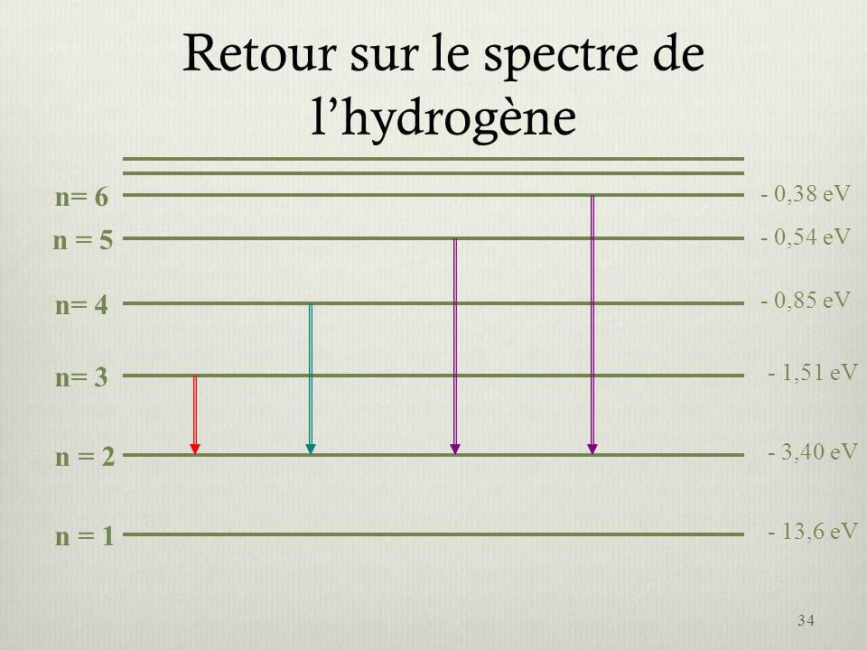 Retour sur le spectre de lhydrogène n = 1 n= 6 n = 5 n= 4 n= 3 n = 2 - 13,6 eV - 0,85 eV - 3,40 eV - 1,51 eV - 0,54 eV - 0,38 eV 34