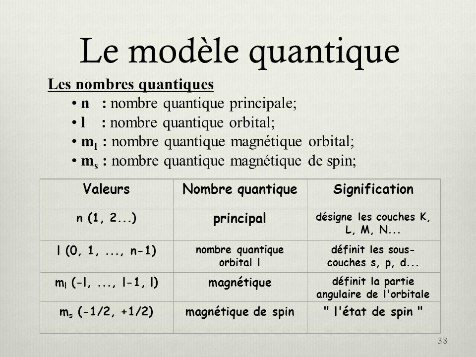 Le modèle quantique Les nombres quantiques n : nombre quantique principale; l : nombre quantique orbital; m l : nombre quantique magnétique orbital; m