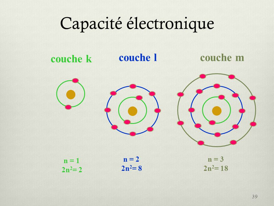 Capacité électronique couche k n = 1 2n 2 = 2 couche l n = 2 2n 2 = 8 couche m n = 3 2n 2 = 18 39