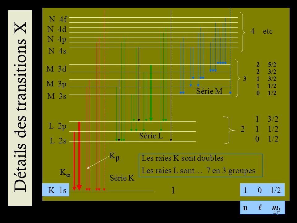 Détails des transitions X Série K M 3p M 3s M 3d 2 5/2 2 3/2 3 1 3/2 1 1/2 0 1/2 L 2p L 2s 1 3/2 2 1 1/2 0 1/2 N 4p N 4s N 4d N 4f 4 etc Les raies K s