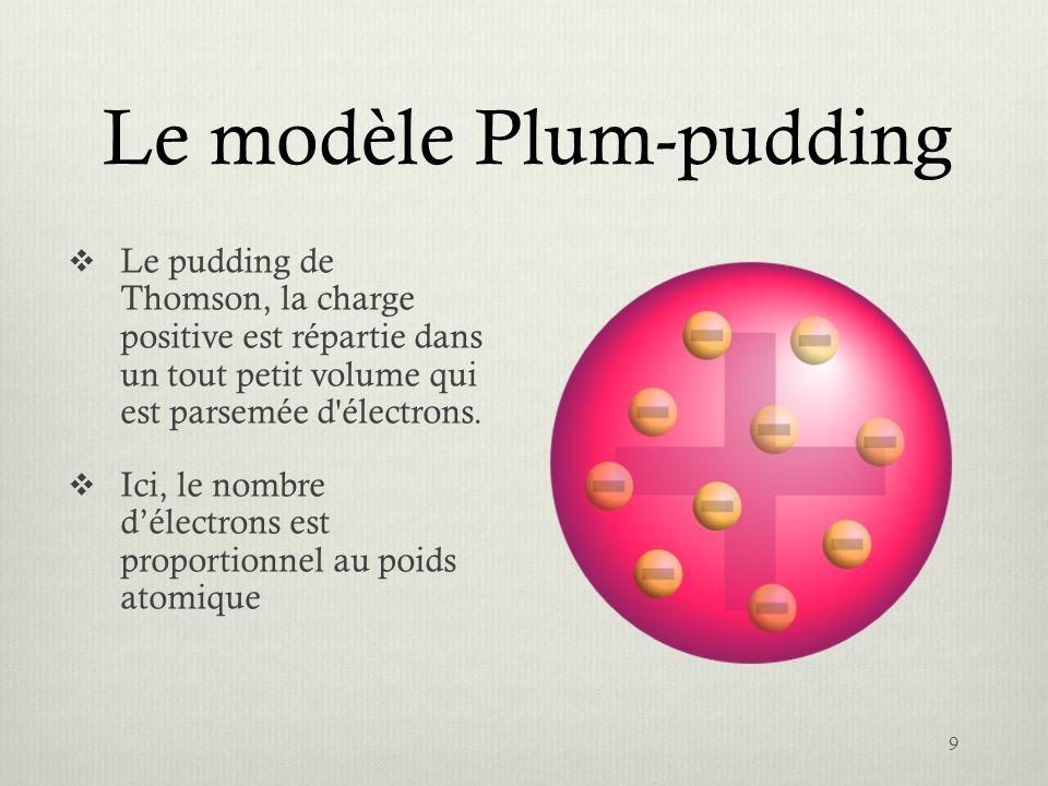Le modèle Plum-pudding Le pudding de Thomson, la charge positive est répartie dans un tout petit volume qui est parsemée d'électrons. Ici, le nombre d