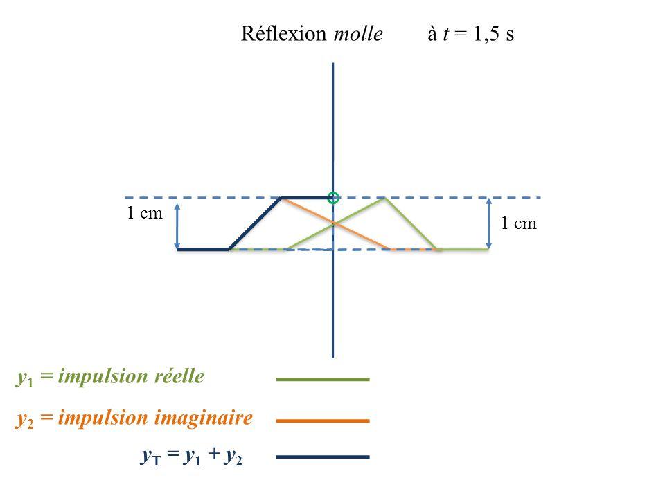 1 cm Réflexion molleà t = 1,5 s 1 cm y 2 = impulsion imaginaire y 1 = impulsion réelle y T = y 1 + y 2