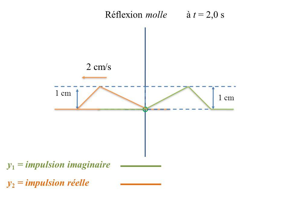 1 cm Réflexion molleà t = 2,0 s 1 cm y 2 = impulsion réelle y 1 = impulsion imaginaire 2 cm/s