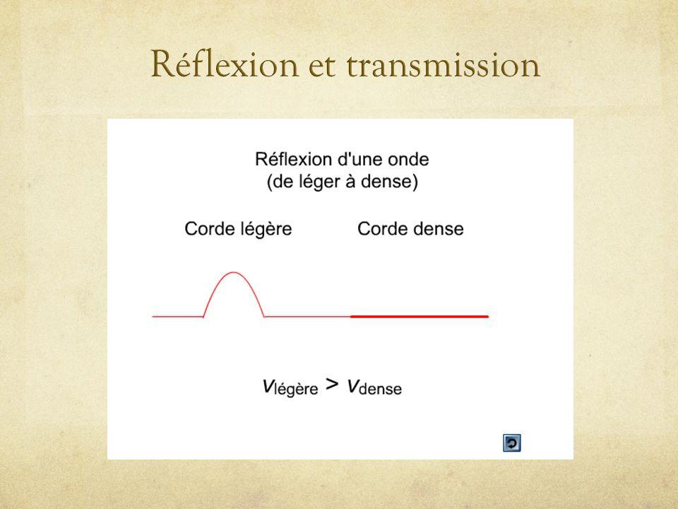 1 cm Réflexion molleà t = 2,5 s 1 cm y 2 = impulsion réelle y 1 = impulsion imaginaire 2 cm/s