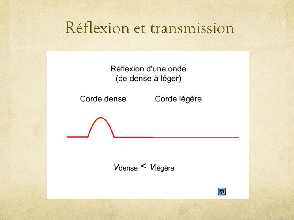 Londe transmise est toujours droite Londe réfléchie est droite si le deuxième milieu est moins dense Londe réfléchie est inversée si le deuxième milieu est plus dense