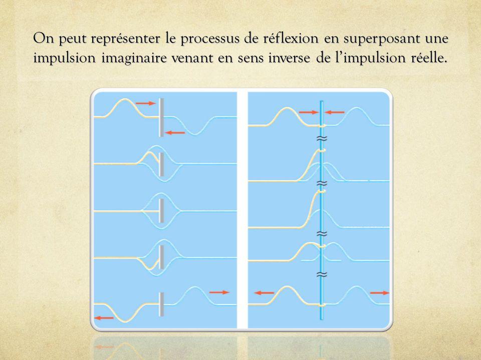 On peut représenter le processus de réflexion en superposant une impulsion imaginaire venant en sens inverse de limpulsion réelle.