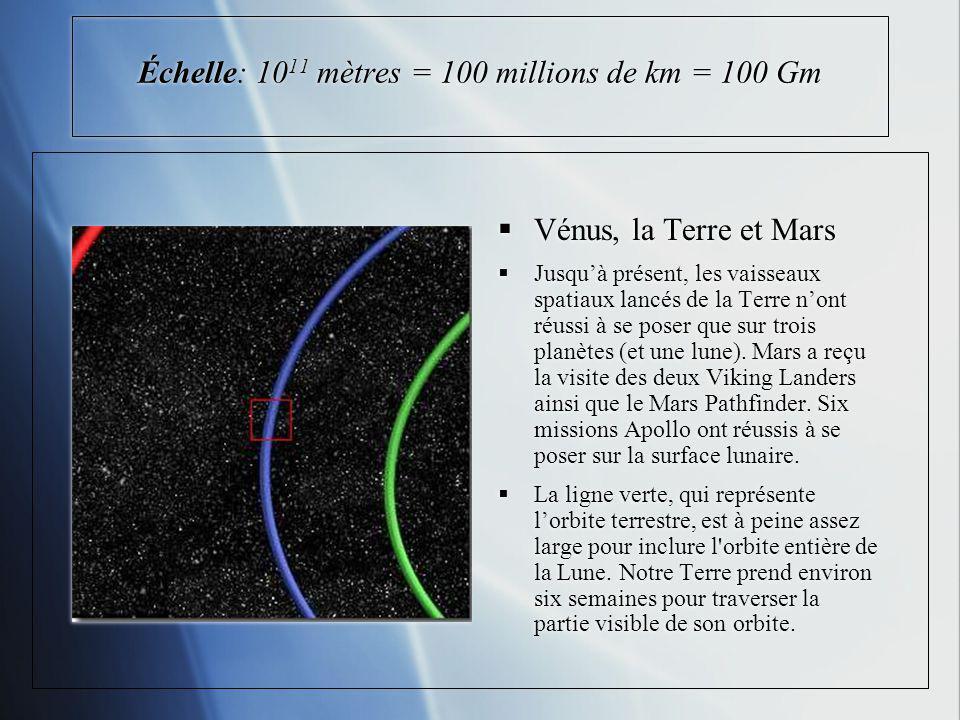 Échelle: 10 11 mètres = 100 millions de km = 100 Gm Vénus, la Terre et Mars Jusquà présent, les vaisseaux spatiaux lancés de la Terre nont réussi à se poser que sur trois planètes (et une lune).